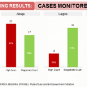 INFOGRAPHICS ON CASE MONITORING IN FCT, LAGOS AND ONDO  (NOVEMBER 2017-SEPTEMBER 2018)
