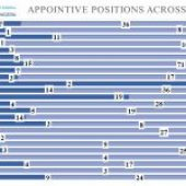 Representation of Women in Appointive Positions Across States in Nigeria